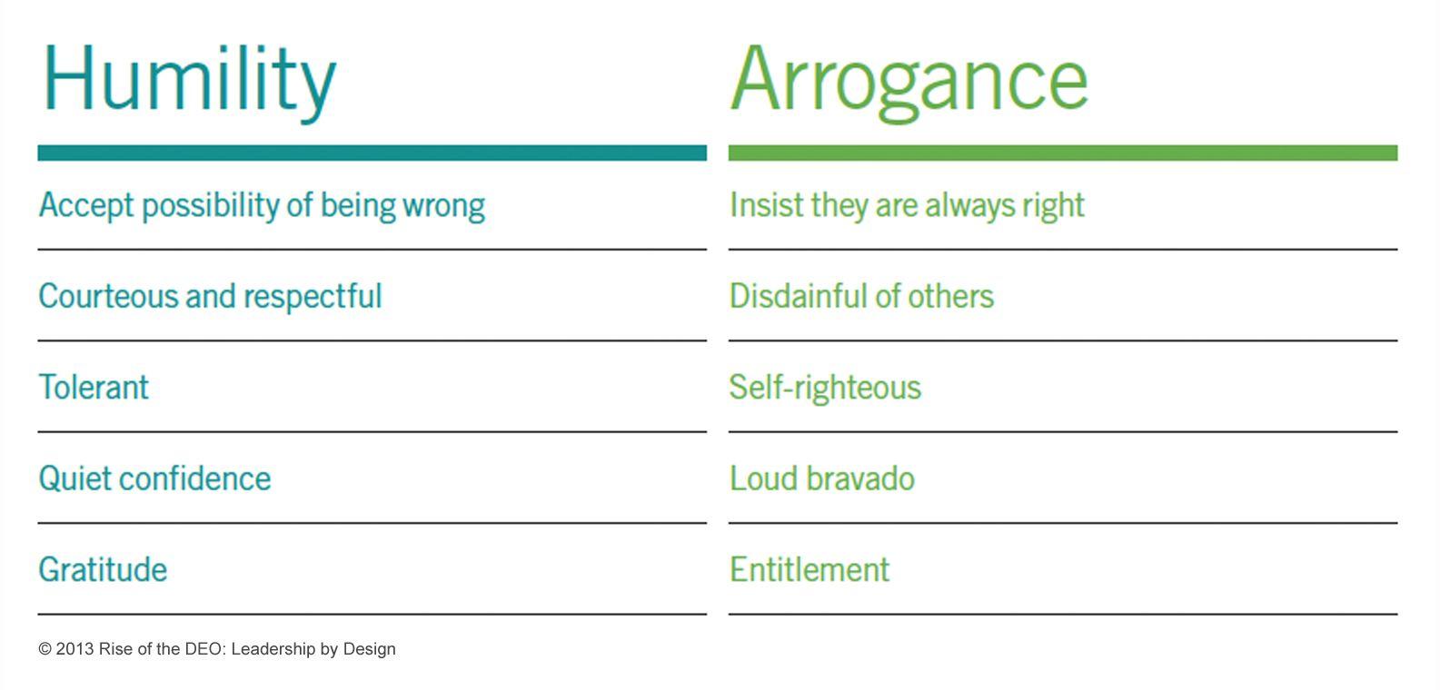 Humility - Arrogance