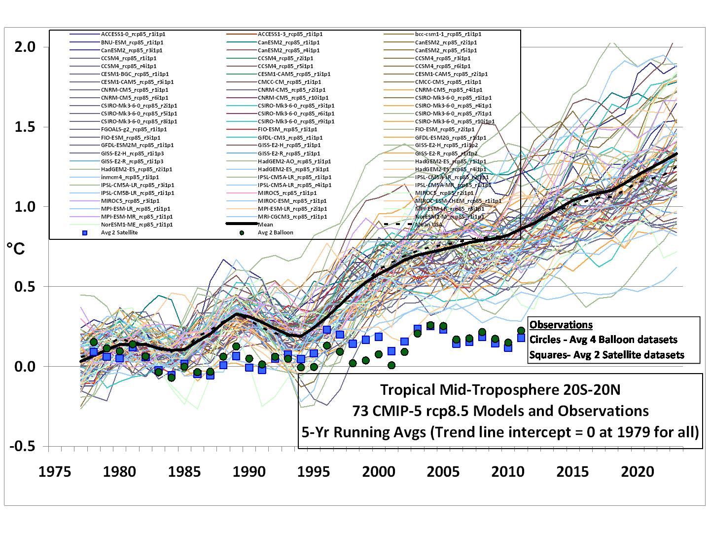 CMIP5-73-models-vs-obs-20N-20S-MT-5-yr-means1[1]