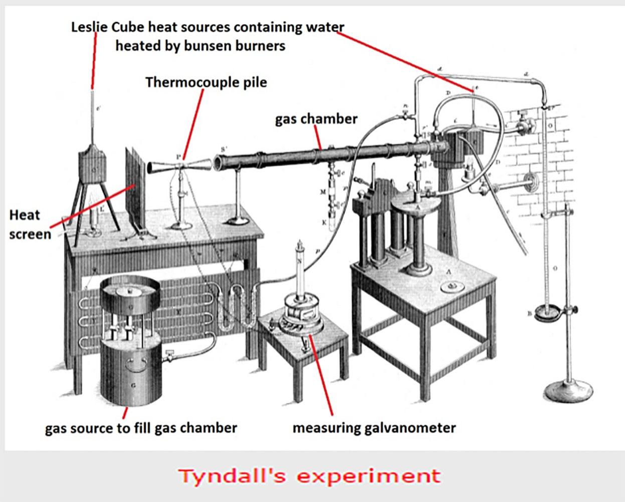 Tyndall experiment
